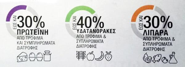 ygieino-kai-isorropimeno-proino-herbalife