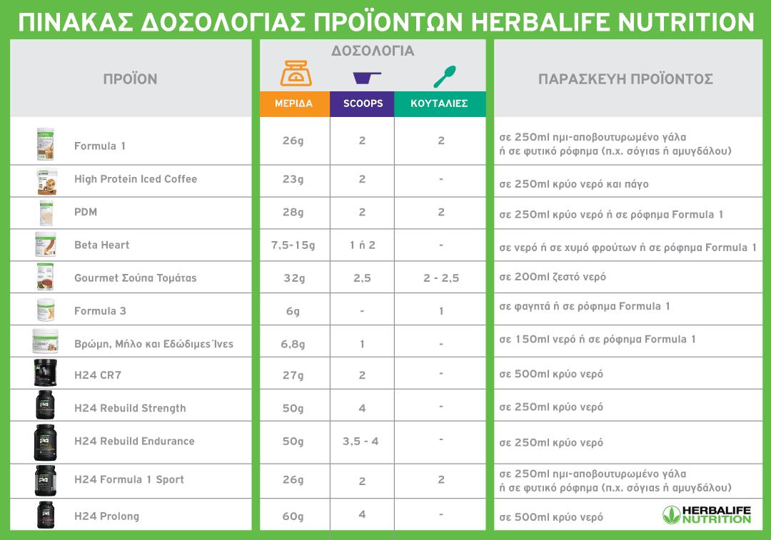 δοσολογία Herbalife